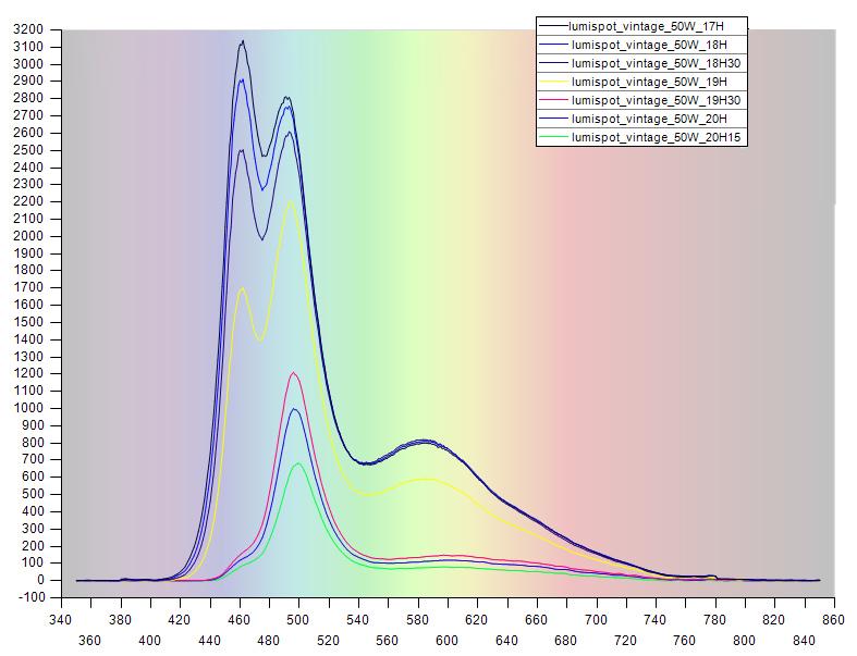 http://www.lumirium.fr/photos/savoir%20faire/lumispot_eau%20de%20mer_spectre_couche_soleil.jpg